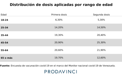 Encuesta sobre vacunación de covid-19 estima menos de 12% de la población con dos dosis de la vacuna